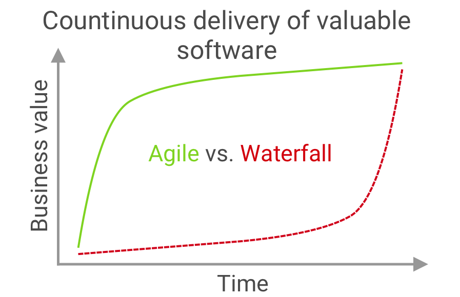 The highest priority is to satisfy the customer through early and continuous delivery of valuable software