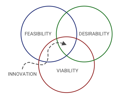 Design Thinking - feasibility, desirability, viability