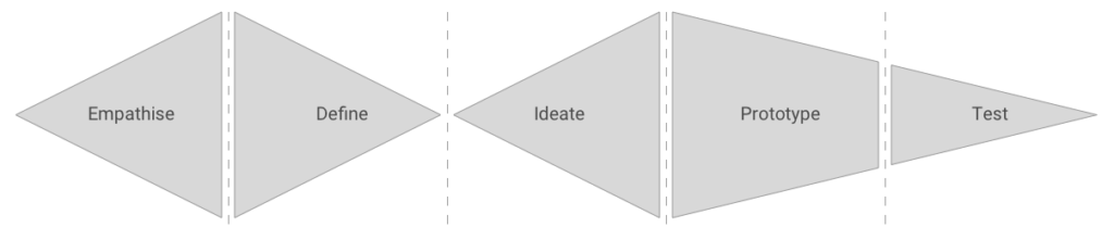 Design-thinking-double-diamond