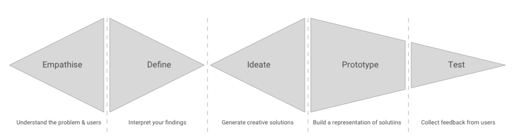 Design Thinking process - Empathize, Define, Ideate, Prototype, Test
