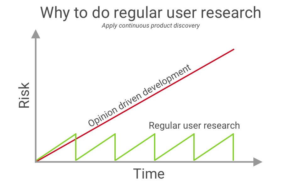 Diagram - Why to do regular user research