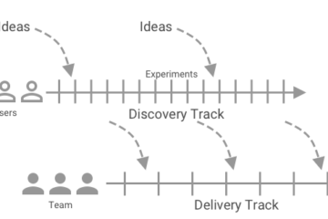 Dual Track Agile Diagram
