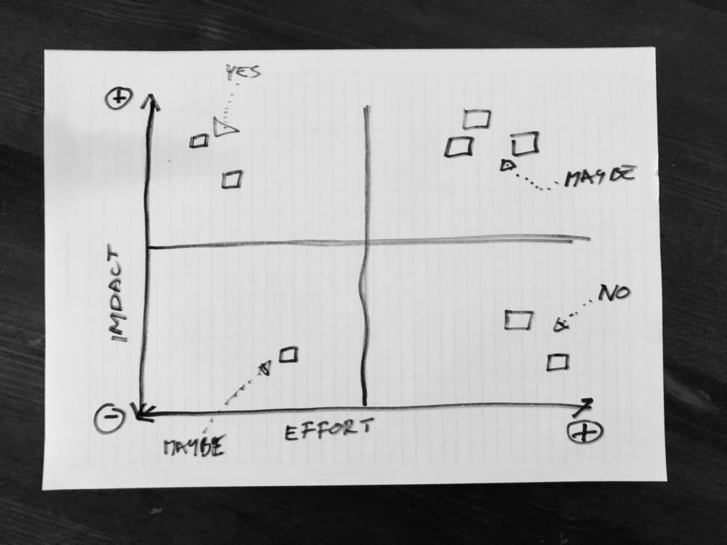 Impact & Effort Matrix