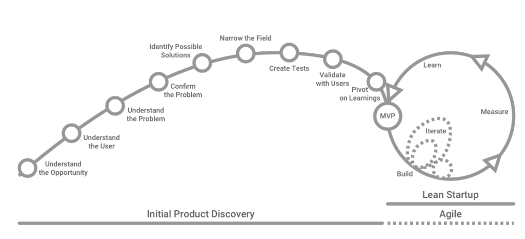 Diagram: Initial Product Discovery, Lean Startup and Agile