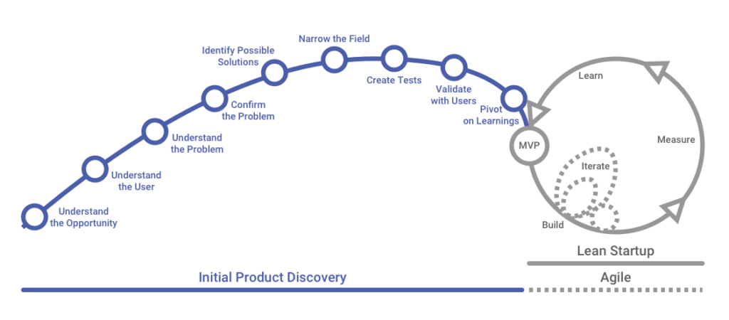 Initial Product Discovery, Lean Startup and Agile combined