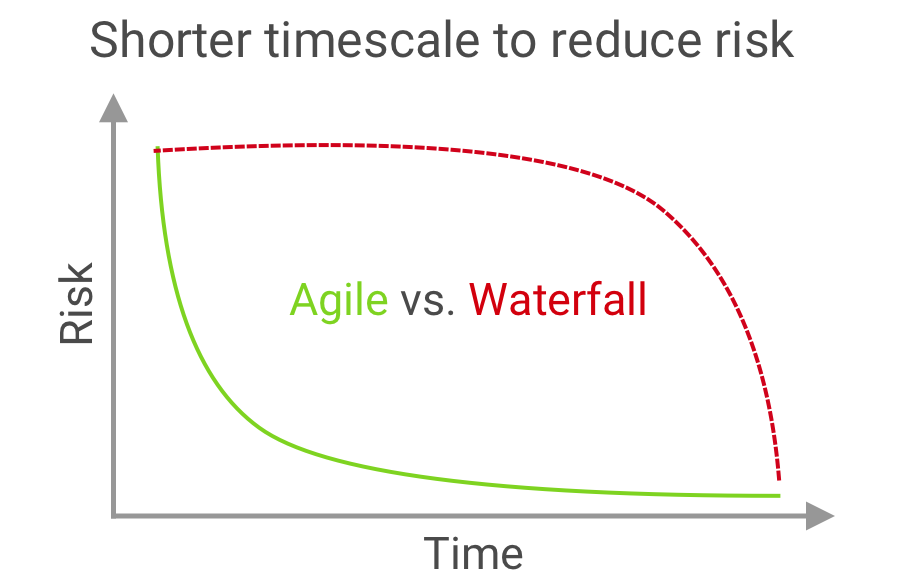 Deliver working software frequently, from a  couple of weeks to a couple of months, with a preference to the shorter timescale