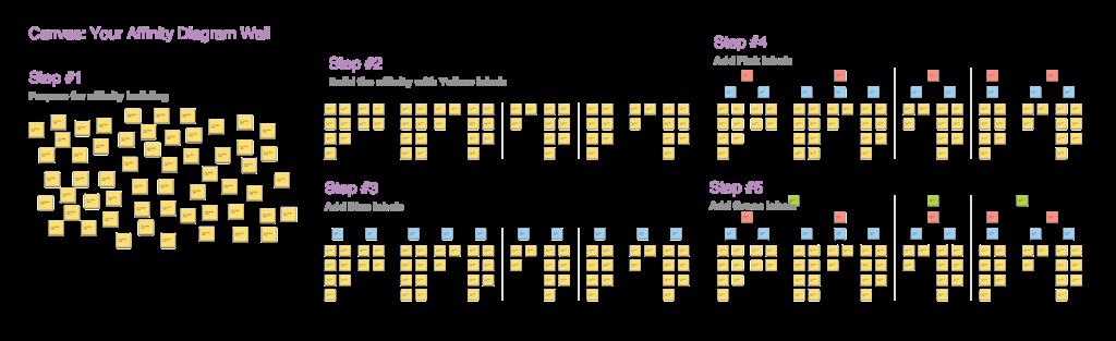 affinity map
