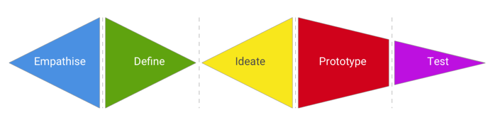 design-thinking-phases Process modules diagram